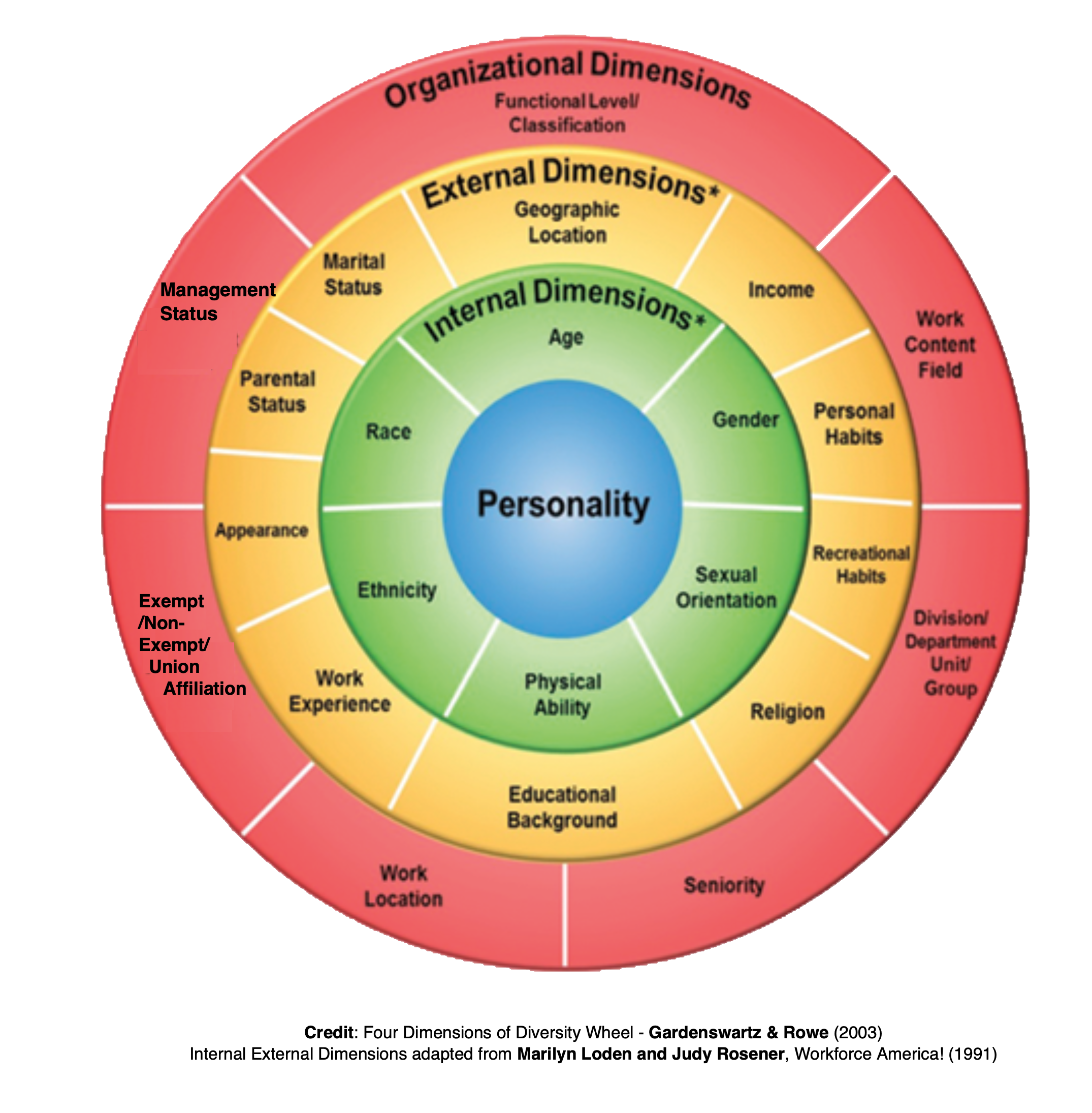 Wheel with four layers: Organizational, External, Internal, Personality