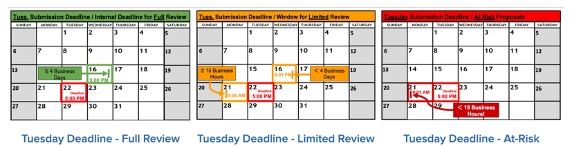 Calendar Examples - Levels of Review