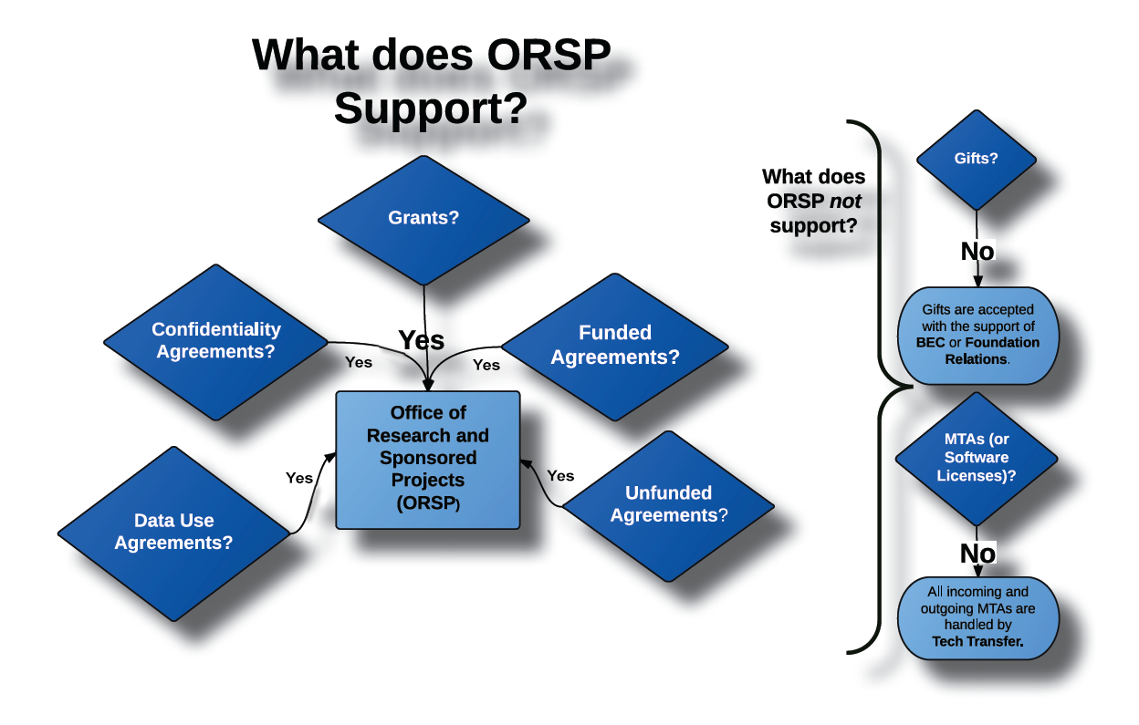 sponsored projects General faqs what does office of sponsored projects (osp) do what are osp's business hours what are osp's standard holidays what is a sponsored project.