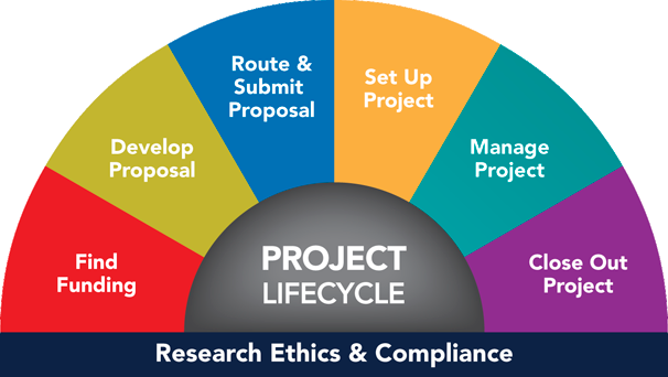 Research Project Lifecycle