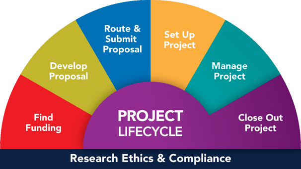 You are here: Project Lifecycle, Close Out Project