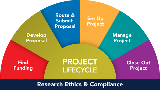 You are here: Project Lifecycle, Develop Proposal
