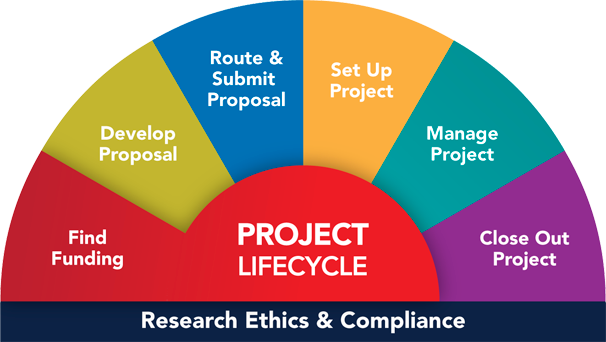 You are here: Project Lifecycle, Find Funding