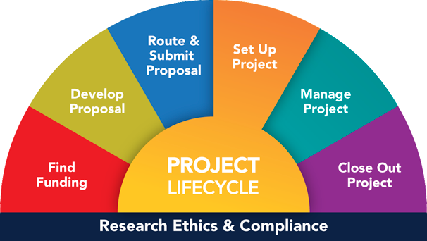 You are here: Project Lifecycle, Set Up Project