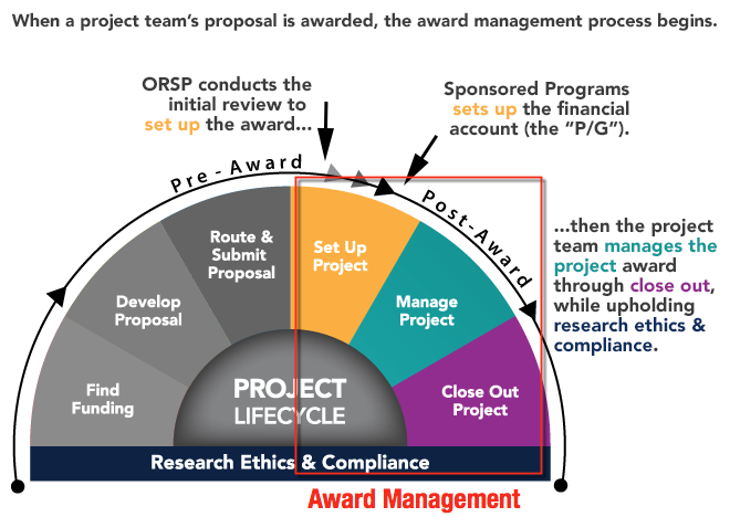 Award Management