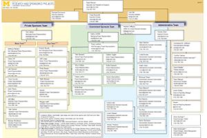 ORSP Organization Chart