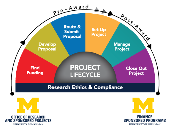 University of Michigan Research Project Life Cycle