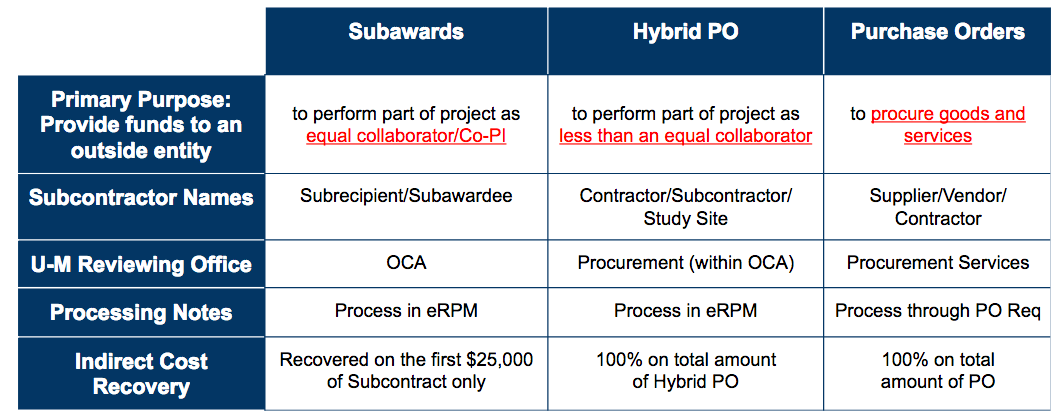 Subawards, Hybrid POs, and Purchase Orders chart